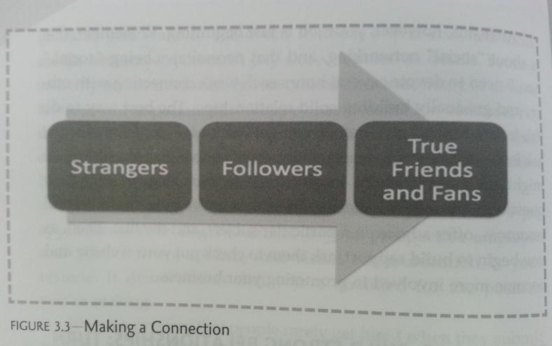 The arrow of friendship